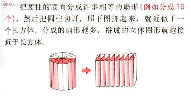 教学难点:圆柱体积计算公式的推导过程 设计理念:圆柱的体积是几何知