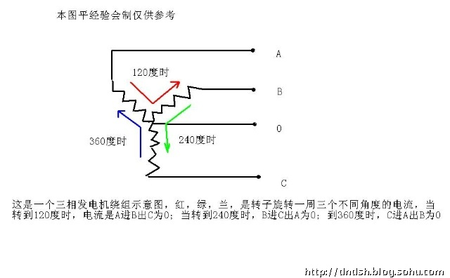 三相交流电-电工技术专业网-搜狐博客