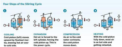 热气机(StirlingEngine)是一种由外部供热使气体在不同温度下作周期性压缩和膨胀的闭式循环往复式发动机,由苏格兰牧师RobertStirling在十九世纪初发明,所以又称斯特林发动机。相对于内燃机燃料在气缸内燃烧的特点热气机又被称作外燃机。现在热气机特指按闭式回热循环工作的热机,不包括斯特林热泵或斯特林制冷机。 热气机工作原理 热气机是一种外燃的、闭式循环往复活塞式热力发动机。热气机可用氢、氮、氦或空气等作为工质,按斯特林循环工作。在热气机封闭的气缸内充有一定容积的工质。气缸一端为热腔,另一端为