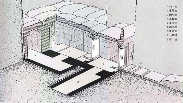 前室南面是墓室的第一道门,北面是关得死死的两扇石门。东、西两面的门,严格说来只是两个门洞。东、西两门各通向一个狭长的石室。东边为东耳室;西边的叫西耳室,也是石头砌的。东边一间盖顶的石板已有一块掉了下来,就像开了个天窗。借着暗淡的光线,可以看到室内地上靠墙放着一列青铜钟,还有石头制的打击乐器磬。室内还有其他大型的青铜器皿以及一些小件玉器、铜兵器和一个殉葬人。第二道石门后,是安葬墓主人赵眜的地方,第二道石门下的门槛是用两段石条接成的;门槛就砌在地面的泥土上,是可以拆移的。打开第二道石门后就进